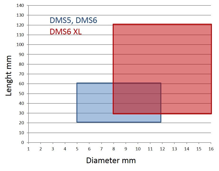 DMS5_DMS6_DMS6XL